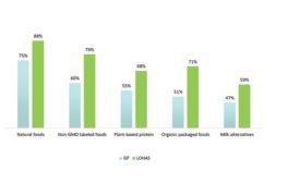 Mainstream consumers adopt sustainable practices