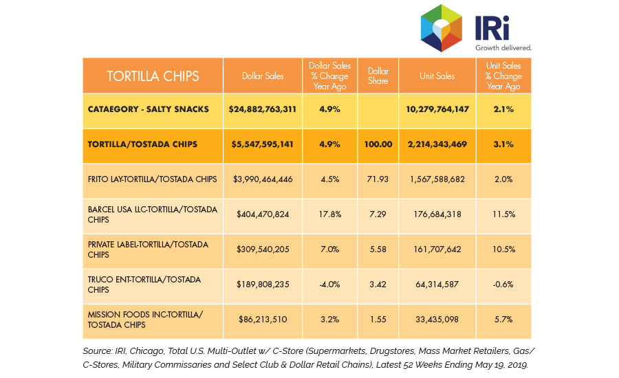 State of the Industry 2019: Tortilla chips evolve to fit