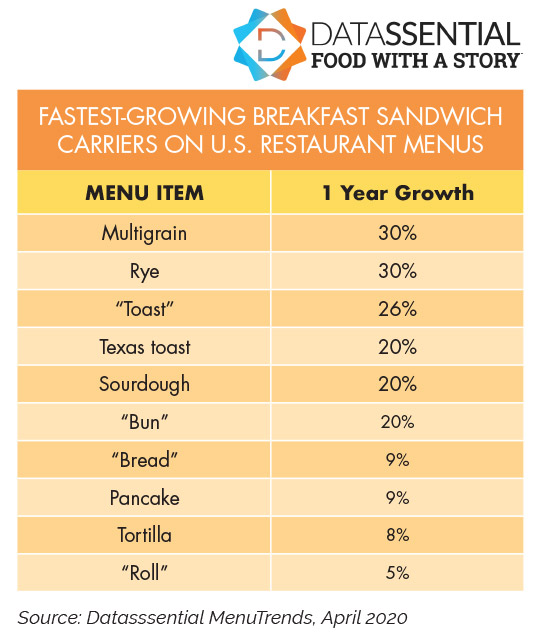 FASTEST-GROWING BREAKFAST SANDWICH CARRIERS ON U.S. RESTAURANT MENUS