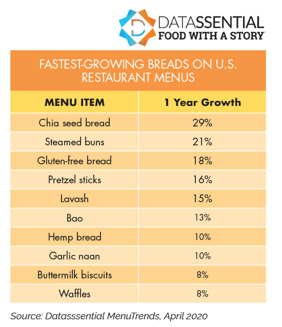FASTEST-GROWING BREADS ON U.S. RESTAURANT MENUS