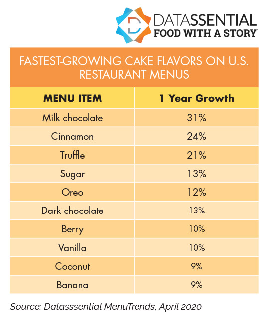 FASTEST-GROWING CAKE FLAVORS ON U.S. RESTAURANT MENUS