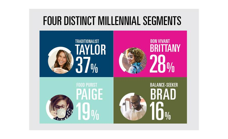 Four types of millennials