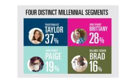 Four types of millennials