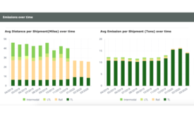 FourKites introduces Supply Chain Sustainability Dashboard