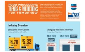 Food processing infographic
