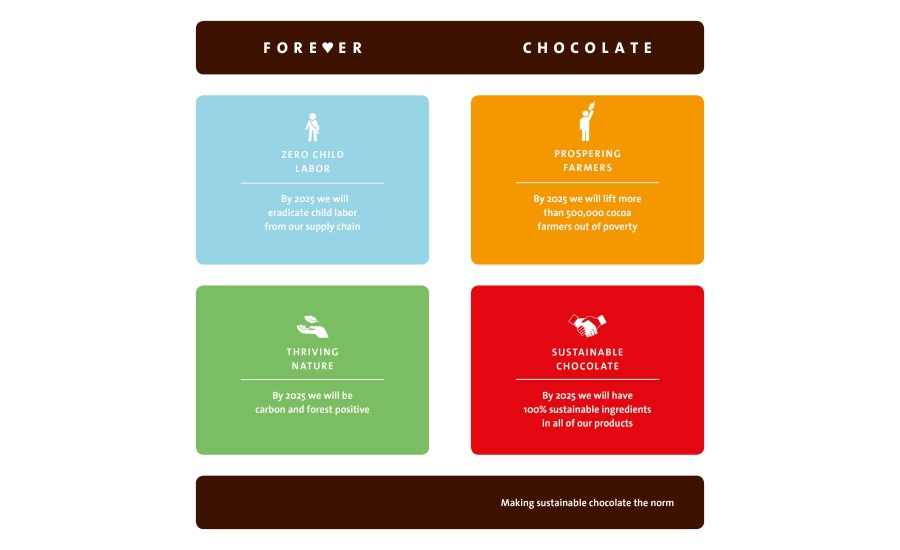 Barry Callebaut targets 100% sustainable chocolate by 2025