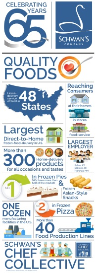 Schwans Company 65th anniversary infographic