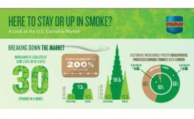 PMMI marijuana infographic