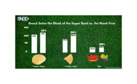 Snack Sales Rise Across the Board Leading Up to Super Bowl
