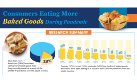 Poll shows consumers craving more baked goods during pandemic