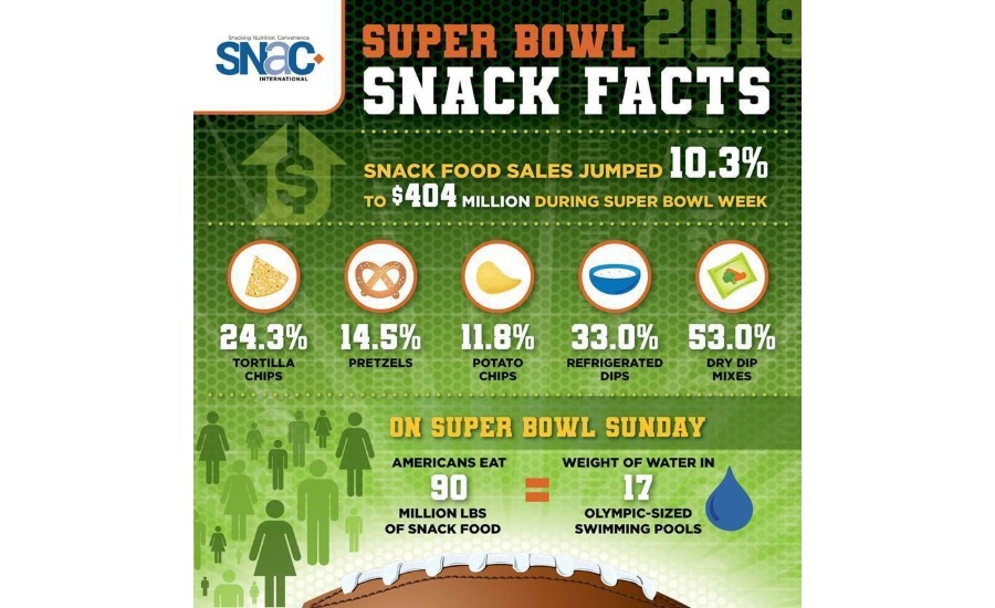 Snack Food Sales Spike During Super Bowl Week