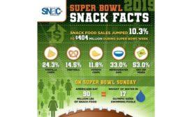 Snack Food Sales Spike During Super Bowl Week