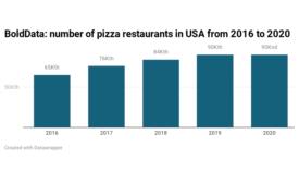BoldData: growth of pizza restaurants comes to abrupt halt