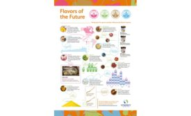 Flavors of the future infographic, 2018