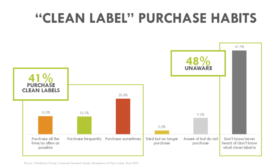 Clean label habits millennials baby boomers