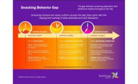 Snacking behavior gap infographic