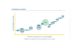 New Kerry research: Consumers demand increased sustainability credentials from their food and drinks